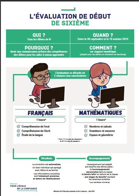 Evaluations Nationales Pour Les Eleves De 6eme